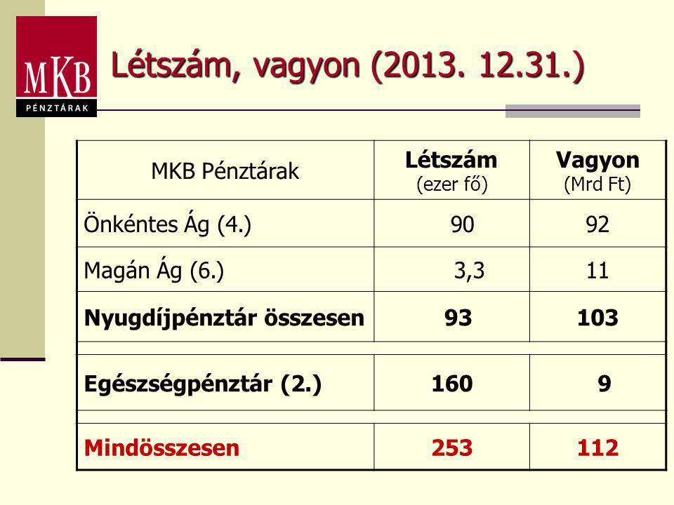 Létszám, vagyon (2013. 12.31.) MKB Pénztárak Létszám (ezer fő) Vagyon (Mrd Ft) Önkéntes Ág (4.) 9092 Magán Ág (6.) 3,311 Nyugdíjpénztár összesen 93103