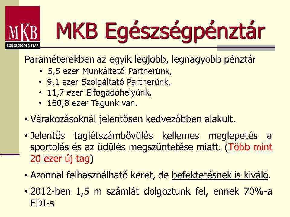 MKB Egészségpénztár Paraméterekben az egyik legjobb, legnagyobb pénztár • 5,5 ezer Munkáltató Partnerünk, • 9,1 ezer Szolgáltató Partnerünk, • 11,7 ez