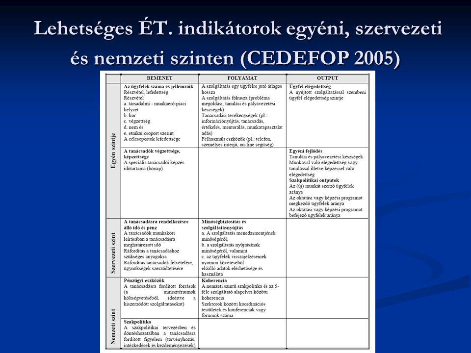 Lehetséges ÉT. indikátorok egyéni, szervezeti és nemzeti szinten (CEDEFOP 2005) Lehetséges ÉT. indikátorok egyéni, szervezeti és nemzeti szinten (CEDE
