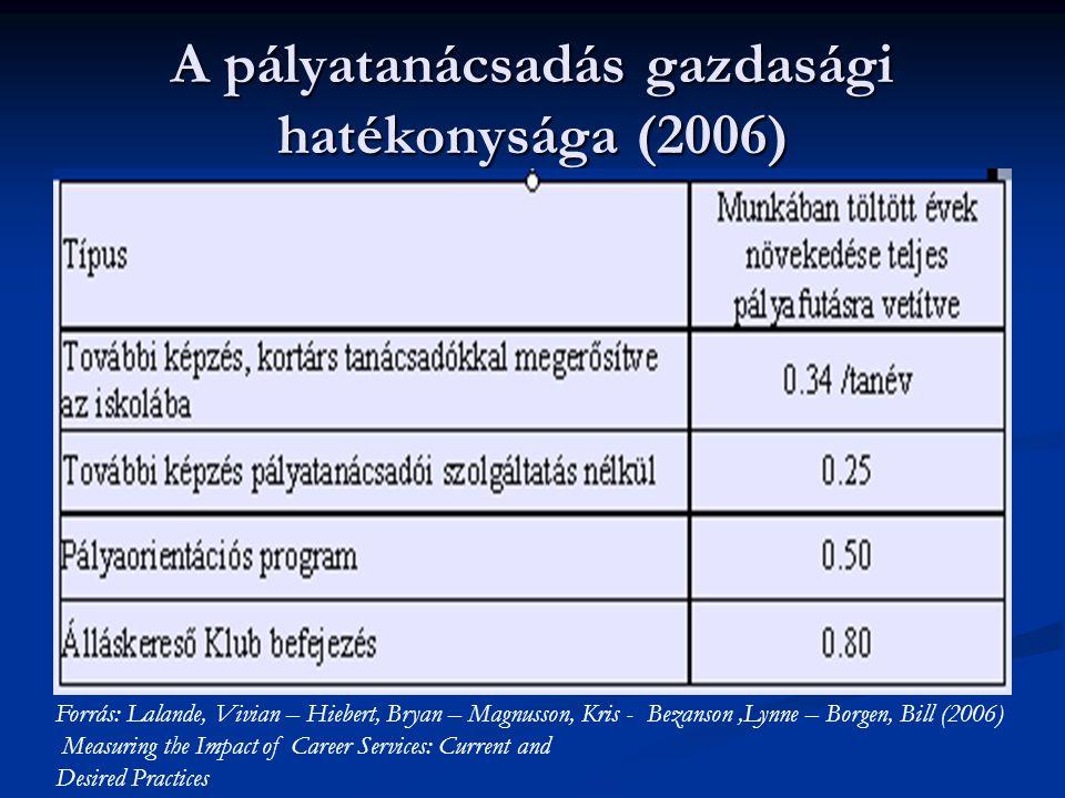 A pályatanácsadás gazdasági hatékonysága (2006) Forrás: Lalande, Vivian – Hiebert, Bryan – Magnusson, Kris - Bezanson,Lynne – Borgen, Bill (2006) Meas