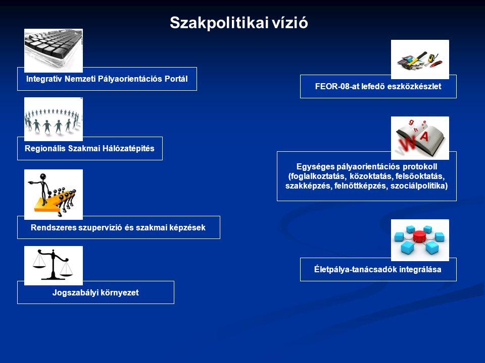 Szakpolitikai vízió Integratív Nemzeti Pályaorientációs Portál Regionális Szakmai Hálózatépítés FEOR-08-at lefedő eszközkészlet Rendszeres szupervízió