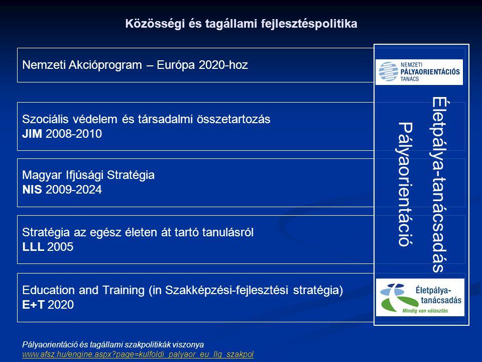 Közösségi és tagállami fejlesztéspolitika Nemzeti Akcióprogram – Európa 2020-hoz Szociális védelem és társadalmi összetartozás JIM 2008-2010 Magyar If