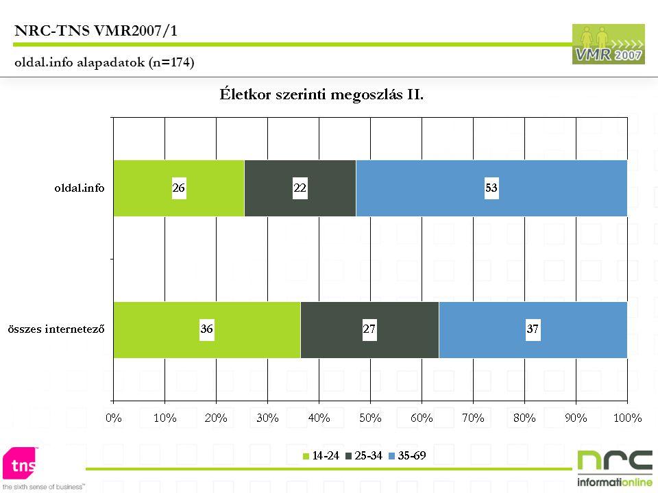 NRC-TNS VMR2007/1 oldal.info alapadatok (n=174)