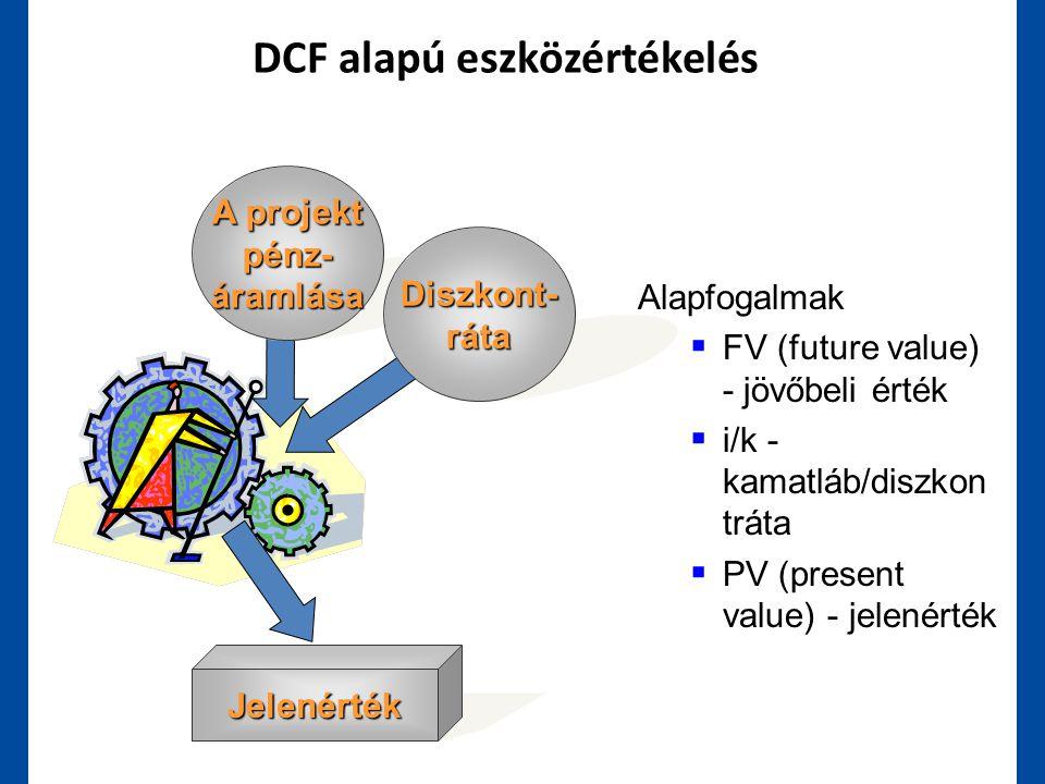 DCF alapú eszközértékelés Jelenérték A projekt pénz-áramlása Diszkont-ráta Alapfogalmak  FV (future value) - jövőbeli érték  i/k - kamatláb/diszkon