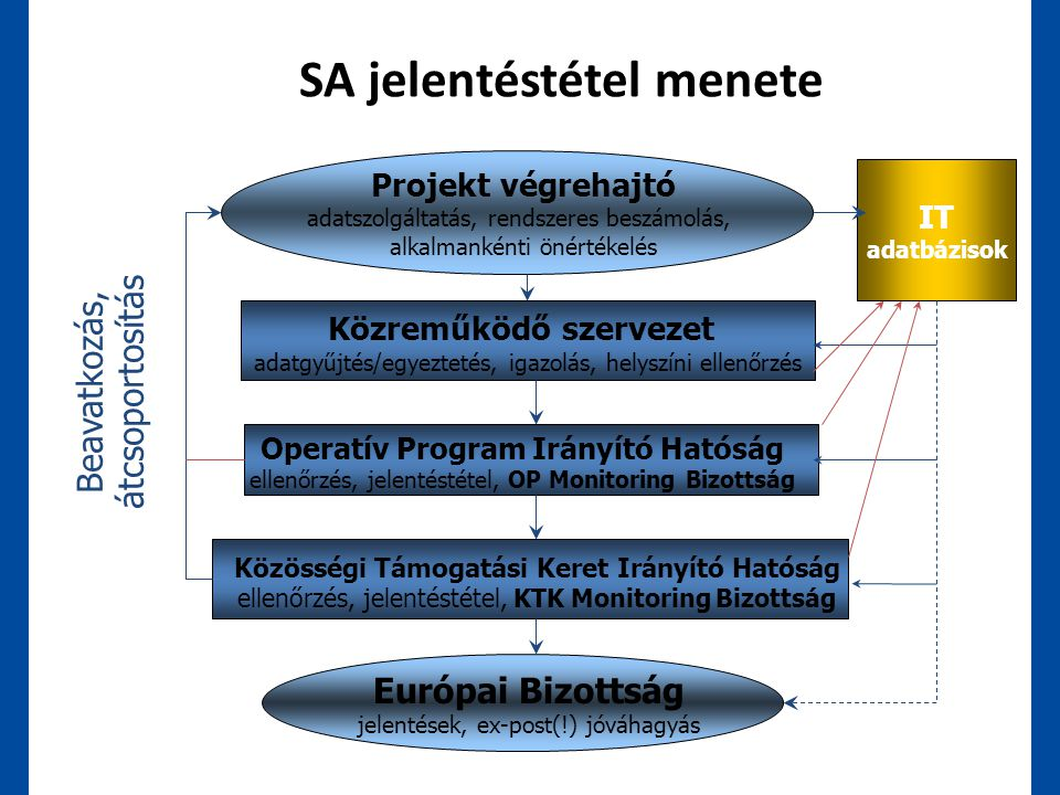 Projekt végrehajtó adatszolgáltatás, rendszeres beszámolás, alkalmankénti önértékelés Közreműködő szervezet adatgyűjtés/egyeztetés, igazolás, helyszín