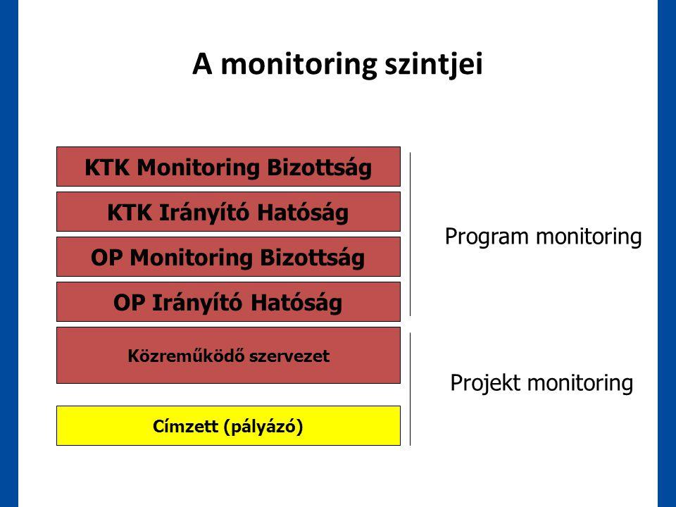A monitoring szintjei KTK Monitoring Bizottság OP Monitoring Bizottság OP Irányító Hatóság Közreműködő szervezet Címzett (pályázó) Projekt monitoring