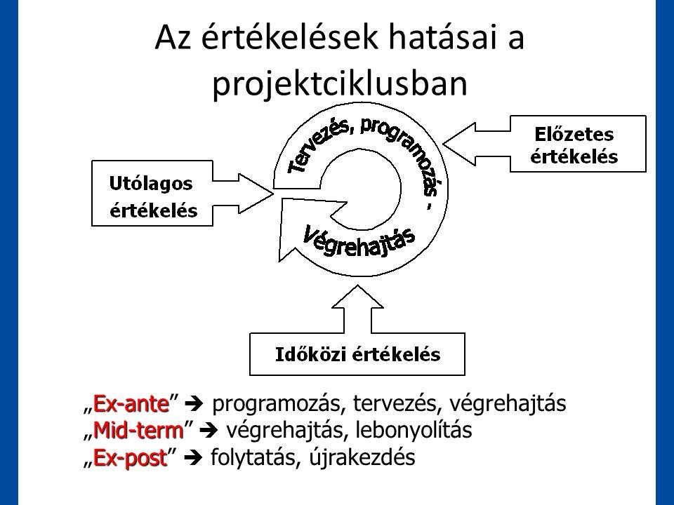 """Az értékelések hatásai a projektciklusban """"Ex-ante""""  programozás, tervezés, végrehajtás """"Mid-term""""  végrehajtás, lebonyolítás """"Ex-post""""  folytatás,"""