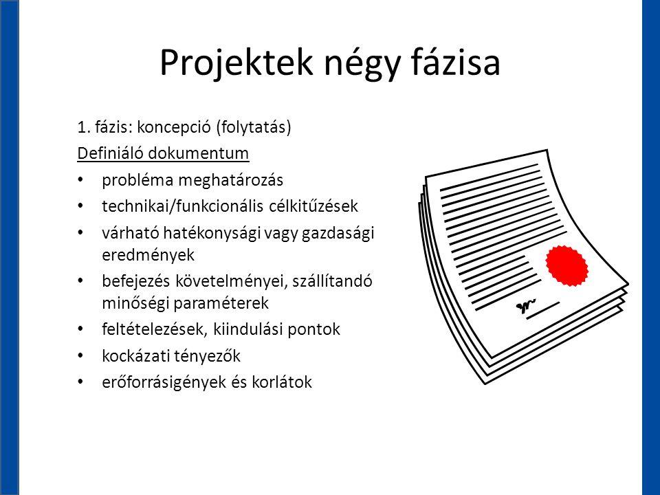 Projektek négy fázisa 1. fázis: koncepció (folytatás) Definiáló dokumentum • probléma meghatározás • technikai/funkcionális célkitűzések • várható hat