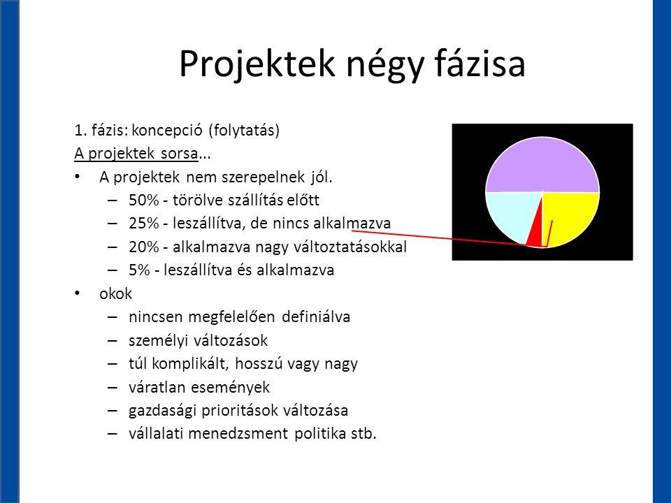 Projektek négy fázisa 1. fázis: koncepció (folytatás) A projektek sorsa... • A projektek nem szerepelnek jól. – 50% - törölve szállítás előtt – 25% -