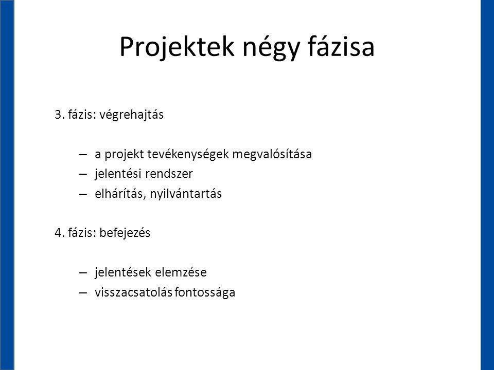 Projektek négy fázisa 3. fázis: végrehajtás – a projekt tevékenységek megvalósítása – jelentési rendszer – elhárítás, nyilvántartás 4. fázis: befejezé