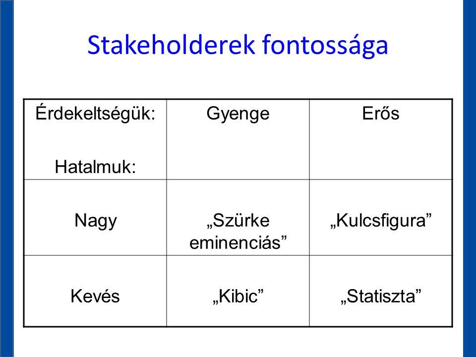 """Stakeholderek fontossága Érdekeltségük: Hatalmuk: GyengeErős Nagy""""Szürke eminenciás"""" """"Kulcsfigura"""" Kevés""""Kibic""""""""Statiszta"""""""