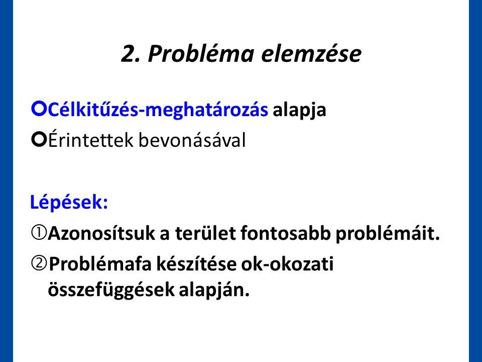 2. Probléma elemzése ¢Célkitűzés-meghatározás alapja ¢Érintettek bevonásával Lépések:  Azonosítsuk a terület fontosabb problémáit. 'Problémafa készít