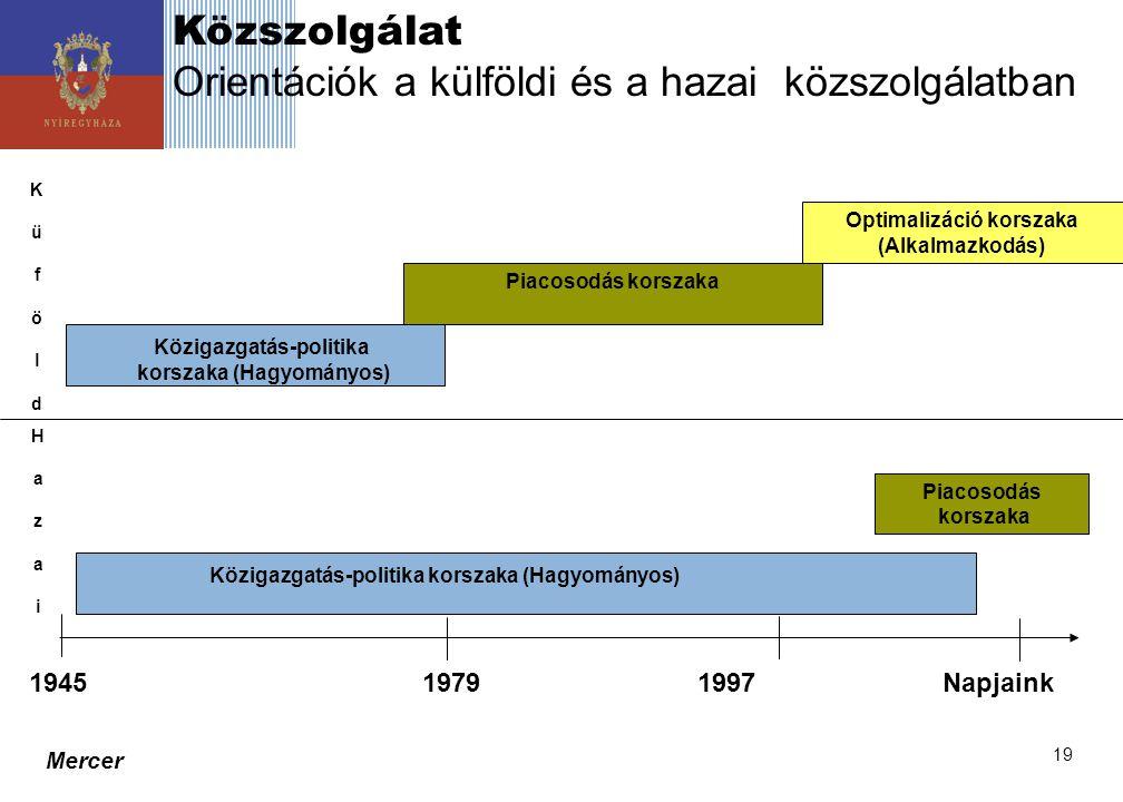 Mercer 19 Közszolgálat Orientációk a külföldi és a hazai közszolgálatban 1945 1979 1997 Napjaink Piacosodás korszaka Optimalizáció korszaka (Alkalmazk