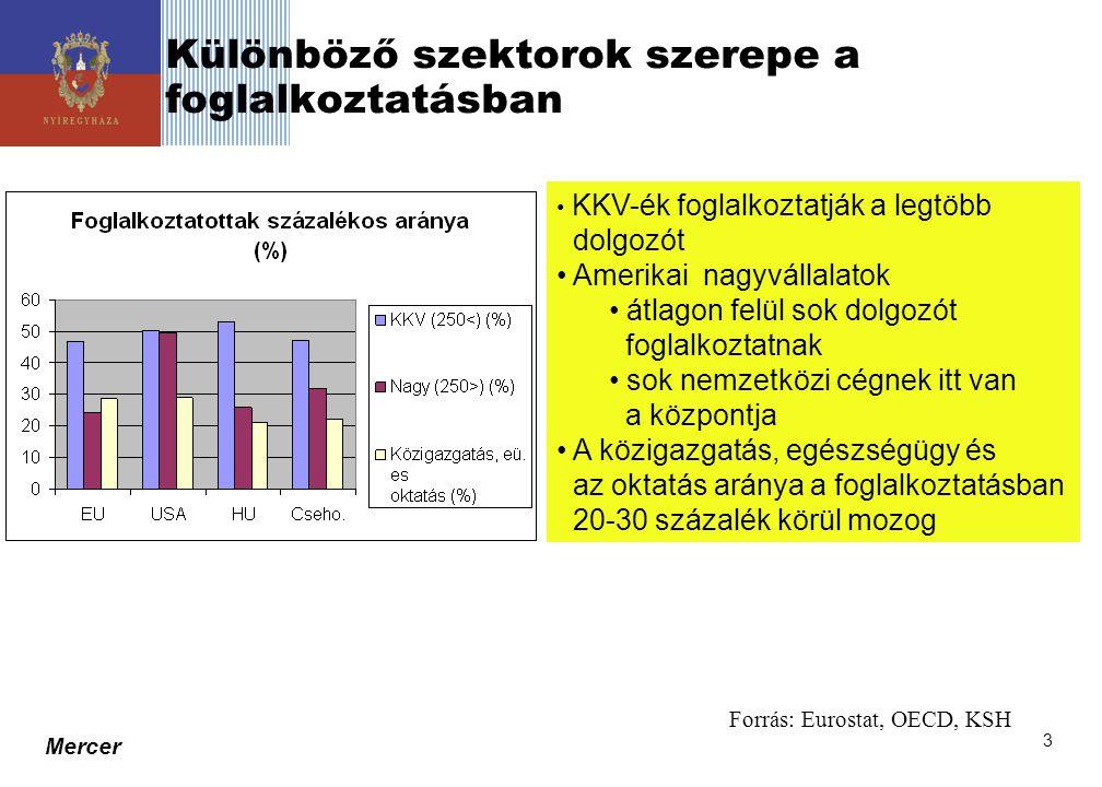 Mercer 4 Vállalati körben foglalkoztatottak megoszlása • Vállalatok száma alapján nincs eltérés a hazai és nemzetközi adatok között • Igen magas a hazai mikro vállalakozások és az azoknál foglalkoztatottak aránya • A hazai KKV szektor termelékenysége alacsony színvonalú • A hazai nagyvállalatok 90 százaléka külföldi tulajdonban van Forrás: Eurostat, OECD, KSH