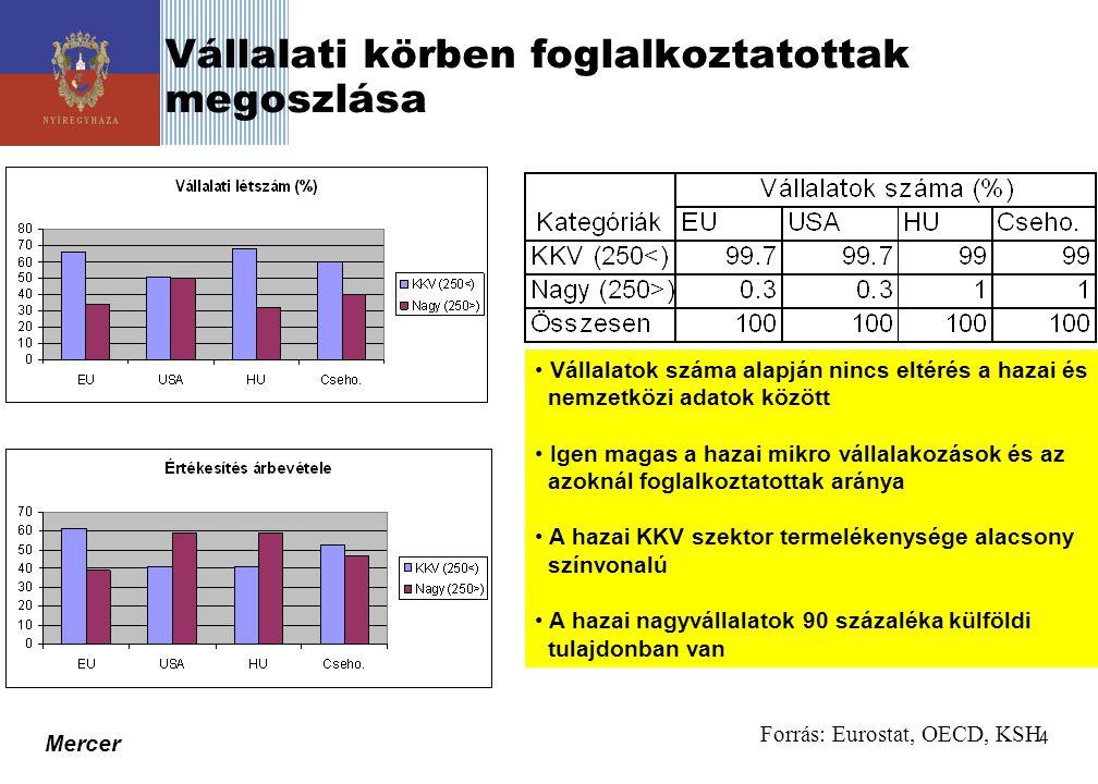 Mercer 5 Életciklus modellek (1)  A szervezeti növekedés vizsgálatára dolgozták ki  A szervezeti növekedés különböző fázisaira meghatározzák a befolyásoló tényezők függvényében a lényeges következményeket  Az életciklus szakaszok száma 3 és 10 között van (Források: Greiner, 1972; Kazanjian, 1988; Kazanjian - Drazin, 1989; Hanks et al, 1994)