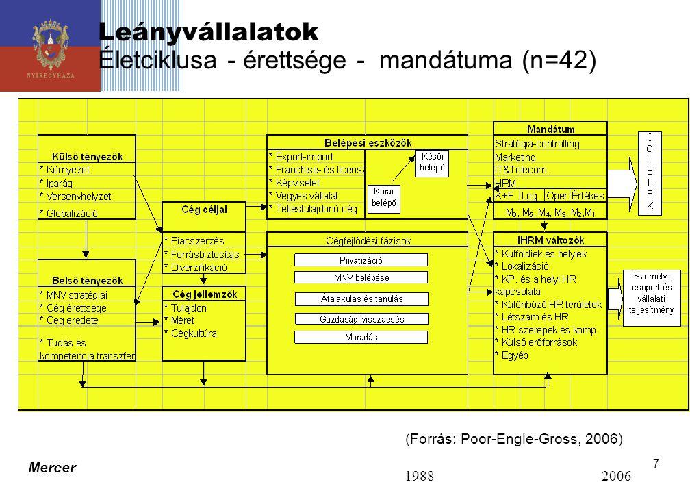 Mercer 7 Leányvállalatok Életciklusa - érettsége - mandátuma (n=42) 1988 2006 (Forrás: Poor-Engle-Gross, 2006)
