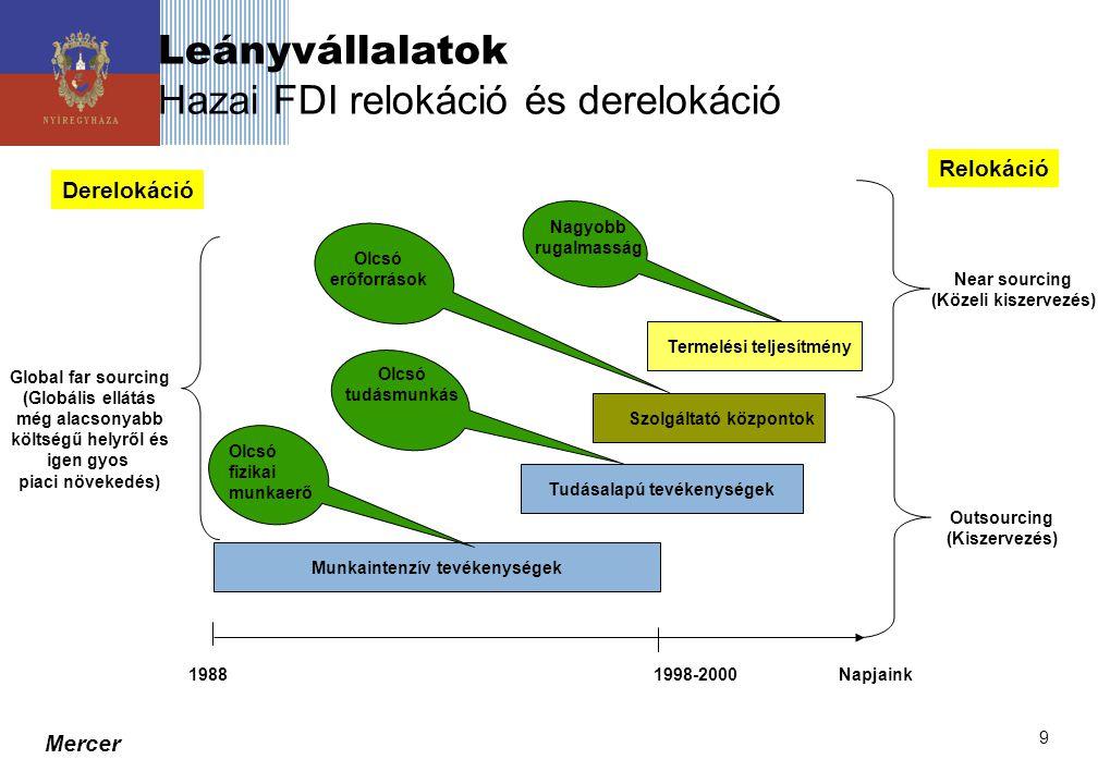 Mercer 9 Leányvállalatok Hazai FDI relokáció és derelokáció Near sourcing (Közeli kiszervezés) 1988 1998-2000 Napjaink Munkaintenzív tevékenységek Szo