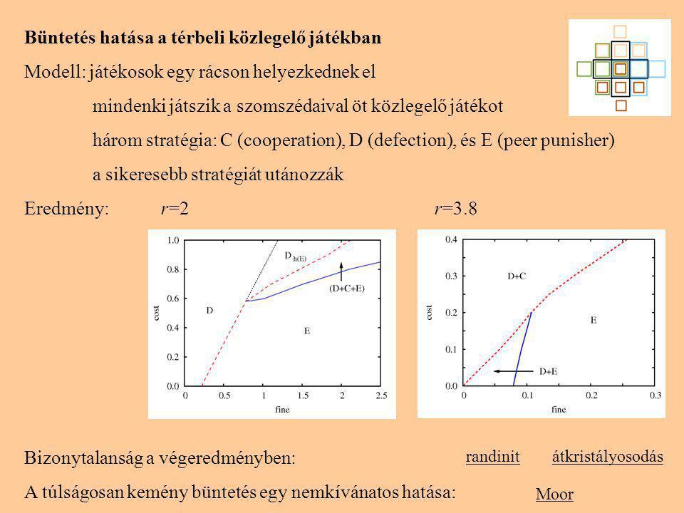 Büntetés hatása a térbeli közlegelő játékban Modell: játékosok egy rácson helyezkednek el mindenki játszik a szomszédaival öt közlegelő játékot három stratégia: C (cooperation), D (defection), és E (peer punisher) a sikeresebb stratégiát utánozzák Eredmény: r=2r=3.8 Moor Bizonytalanság a végeredményben: A túlságosan kemény büntetés egy nemkívánatos hatása: randinitátkristályosodás