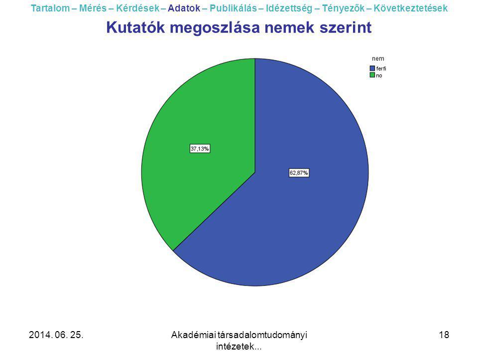 2014. 06. 25.Akadémiai társadalomtudományi intézetek... 18 Tartalom – Mérés – Kérdések – Adatok – Publikálás – Idézettség – Tényezők – Következtetések