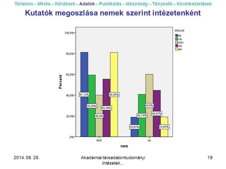 2014. 06. 25.Akadémiai társadalomtudományi intézetek... 19 Tartalom – Mérés – Kérdések – Adatok – Publikálás – Idézettség – Tényezők – Következtetések