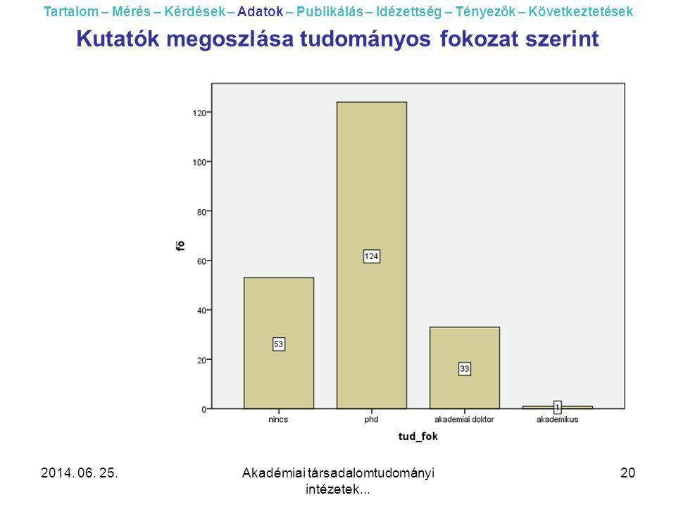 2014. 06. 25.Akadémiai társadalomtudományi intézetek... 20 Tartalom – Mérés – Kérdések – Adatok – Publikálás – Idézettség – Tényezők – Következtetések