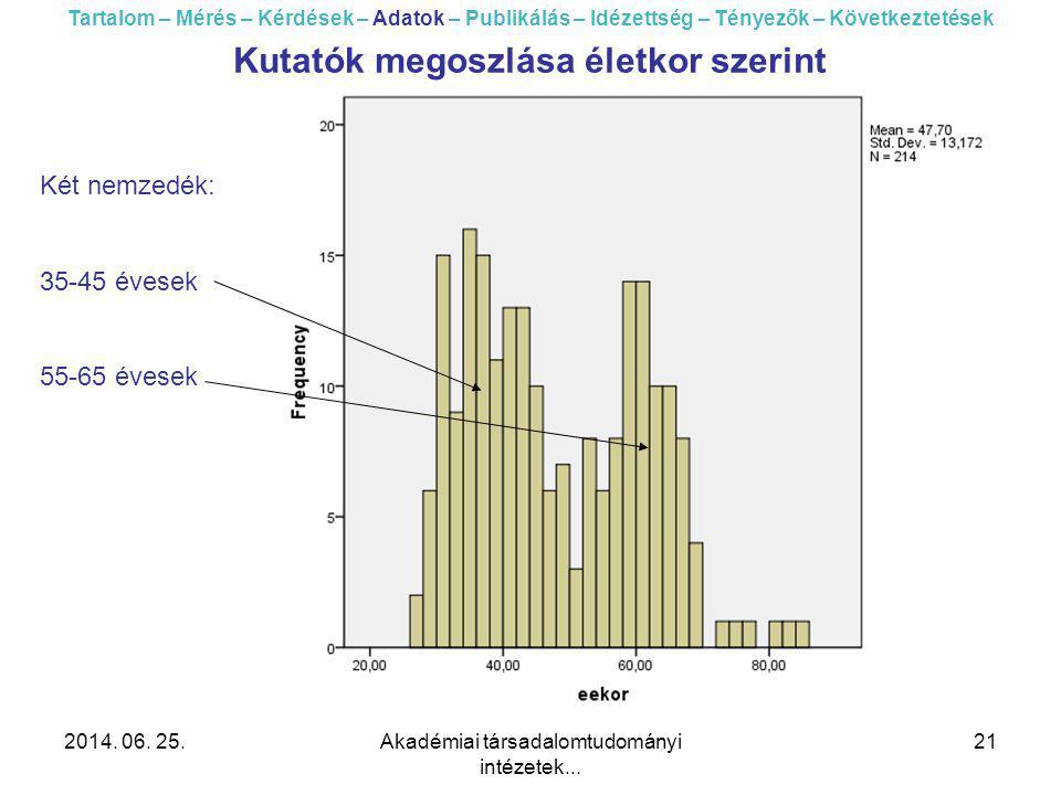 2014. 06. 25.Akadémiai társadalomtudományi intézetek... 21 Tartalom – Mérés – Kérdések – Adatok – Publikálás – Idézettség – Tényezők – Következtetések