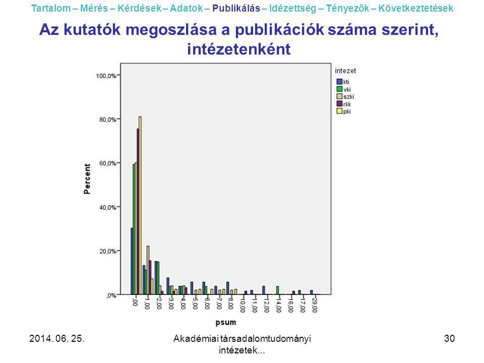 2014. 06. 25.Akadémiai társadalomtudományi intézetek... 30 Tartalom – Mérés – Kérdések – Adatok – Publikálás – Idézettség – Tényezők – Következtetések