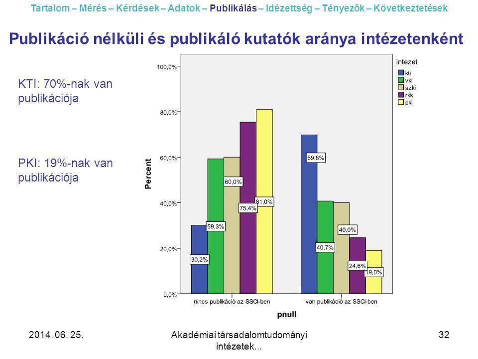 2014. 06. 25.Akadémiai társadalomtudományi intézetek... 32 Tartalom – Mérés – Kérdések – Adatok – Publikálás – Idézettség – Tényezők – Következtetések