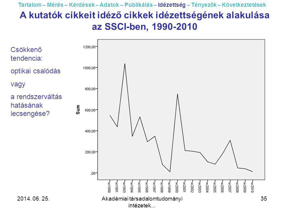 2014. 06. 25.Akadémiai társadalomtudományi intézetek... 35 A kutatók cikkeit idéző cikkek idézettségének alakulása az SSCI-ben, 1990-2010 Csökkenő ten