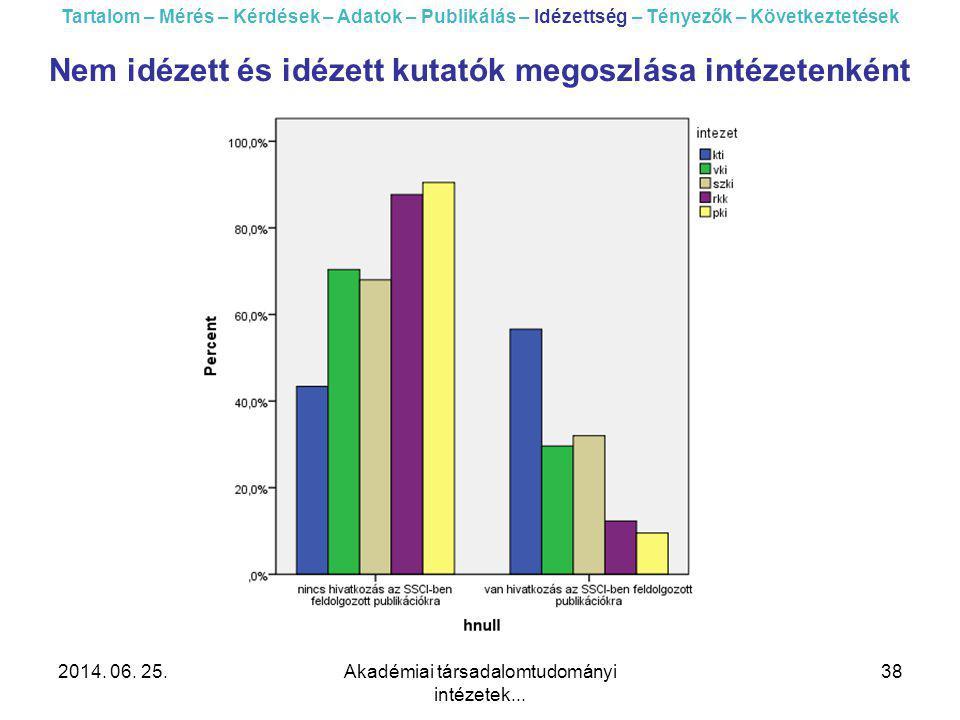 2014. 06. 25.Akadémiai társadalomtudományi intézetek... 38 Tartalom – Mérés – Kérdések – Adatok – Publikálás – Idézettség – Tényezők – Következtetések