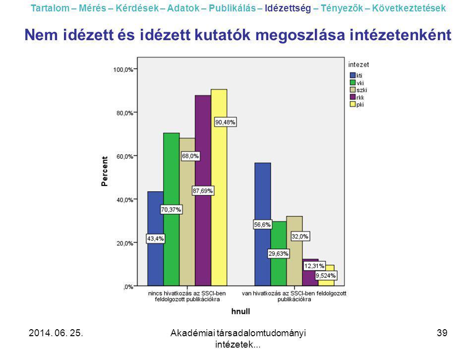 2014. 06. 25.Akadémiai társadalomtudományi intézetek... 39 Tartalom – Mérés – Kérdések – Adatok – Publikálás – Idézettség – Tényezők – Következtetések