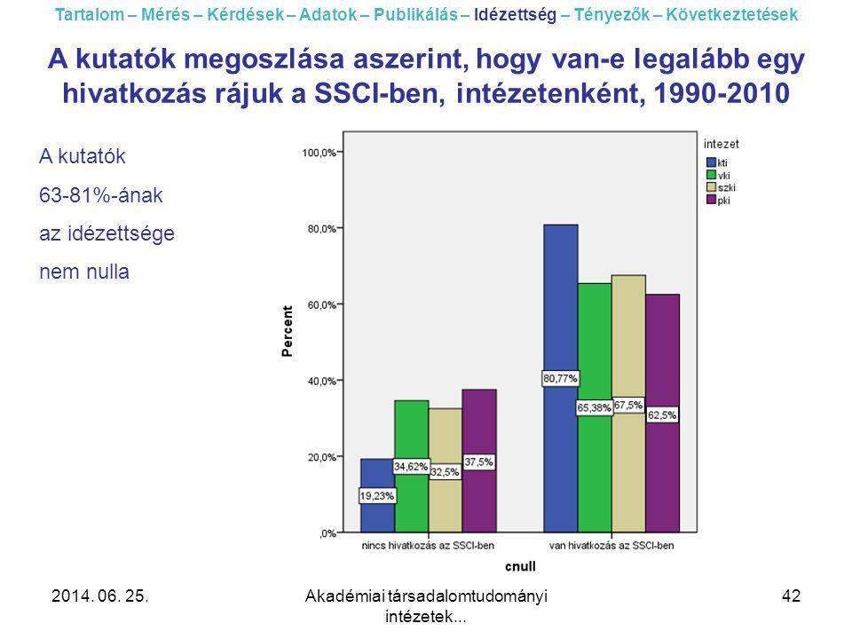 2014. 06. 25.Akadémiai társadalomtudományi intézetek... 42 Tartalom – Mérés – Kérdések – Adatok – Publikálás – Idézettség – Tényezők – Következtetések