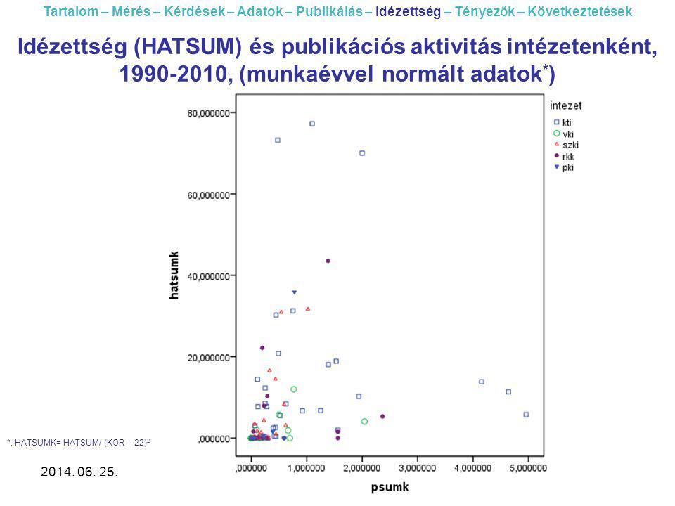 2014. 06. 25.Akadémiai társadalomtudományi intézetek... 43 Tartalom – Mérés – Kérdések – Adatok – Publikálás – Idézettség – Tényezők – Következtetések