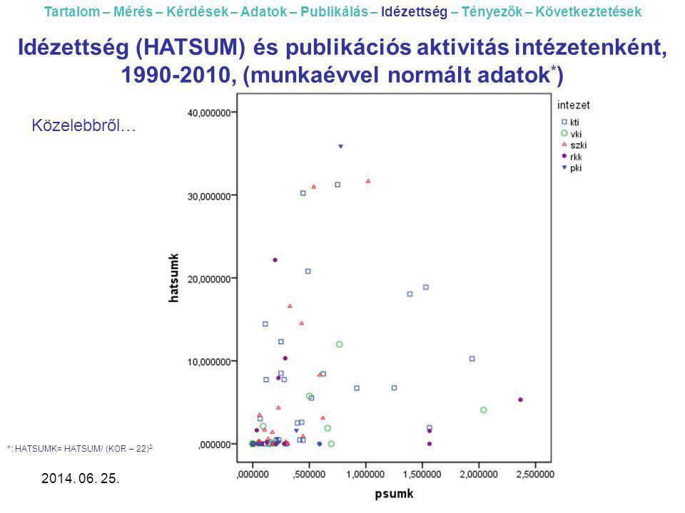 2014. 06. 25.Akadémiai társadalomtudományi intézetek... 44 Tartalom – Mérés – Kérdések – Adatok – Publikálás – Idézettség – Tényezők – Következtetések