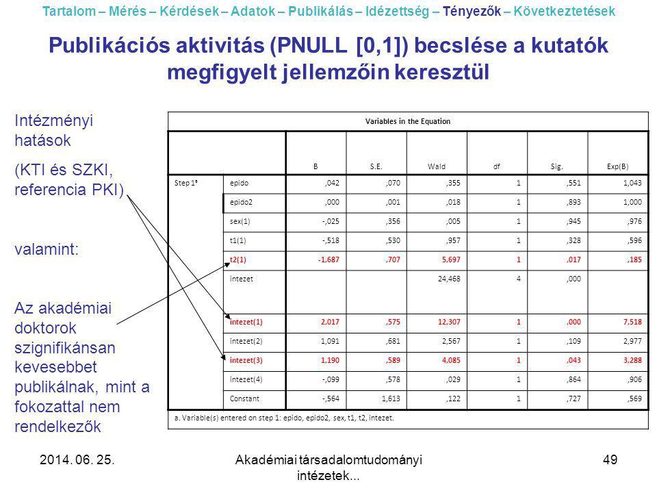 2014. 06. 25.Akadémiai társadalomtudományi intézetek... 49 Publikációs aktivitás (PNULL [0,1]) becslése a kutatók megfigyelt jellemzőin keresztül Tart