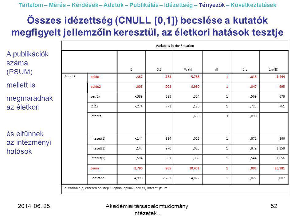 2014. 06. 25.Akadémiai társadalomtudományi intézetek... 52 Összes idézettség (CNULL [0,1]) becslése a kutatók megfigyelt jellemzőin keresztül, az élet