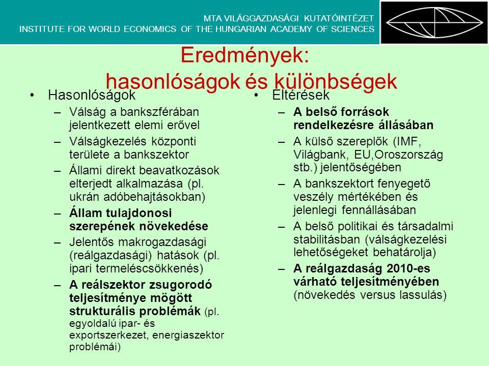 MTA VILÁGGAZDASÁGI KUTATÓINTÉZET INSTITUTE FOR WORLD ECONOMICS OF THE HUNGARIAN ACADEMY OF SCIENCES Eredmények: hasonlóságok és különbségek •Hasonlóságok –Válság a bankszférában jelentkezett elemi erővel –Válságkezelés központi területe a bankszektor –Állami direkt beavatkozások elterjedt alkalmazása (pl.