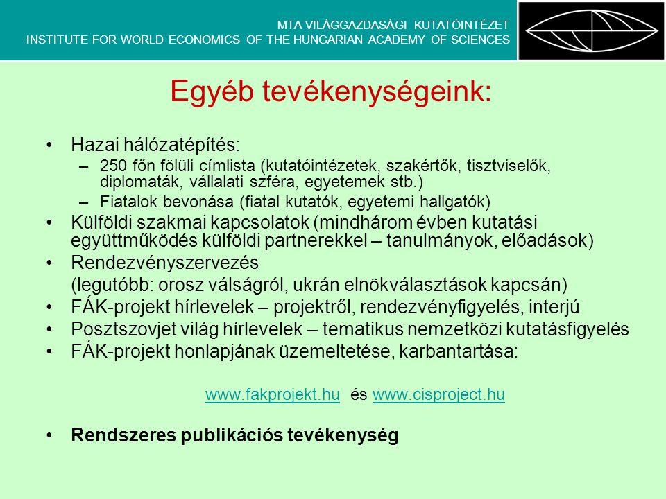 MTA VILÁGGAZDASÁGI KUTATÓINTÉZET INSTITUTE FOR WORLD ECONOMICS OF THE HUNGARIAN ACADEMY OF SCIENCES Egyéb tevékenységeink: •Hazai hálózatépítés: –250 főn fölüli címlista (kutatóintézetek, szakértők, tisztviselők, diplomaták, vállalati szféra, egyetemek stb.) –Fiatalok bevonása (fiatal kutatók, egyetemi hallgatók) •Külföldi szakmai kapcsolatok (mindhárom évben kutatási együttműködés külföldi partnerekkel – tanulmányok, előadások) •Rendezvényszervezés (legutóbb: orosz válságról, ukrán elnökválasztások kapcsán) •FÁK-projekt hírlevelek – projektről, rendezvényfigyelés, interjú •Posztszovjet világ hírlevelek – tematikus nemzetközi kutatásfigyelés •FÁK-projekt honlapjának üzemeltetése, karbantartása: www.fakprojekt.huwww.fakprojekt.hu és www.cisproject.huwww.cisproject.hu •Rendszeres publikációs tevékenység