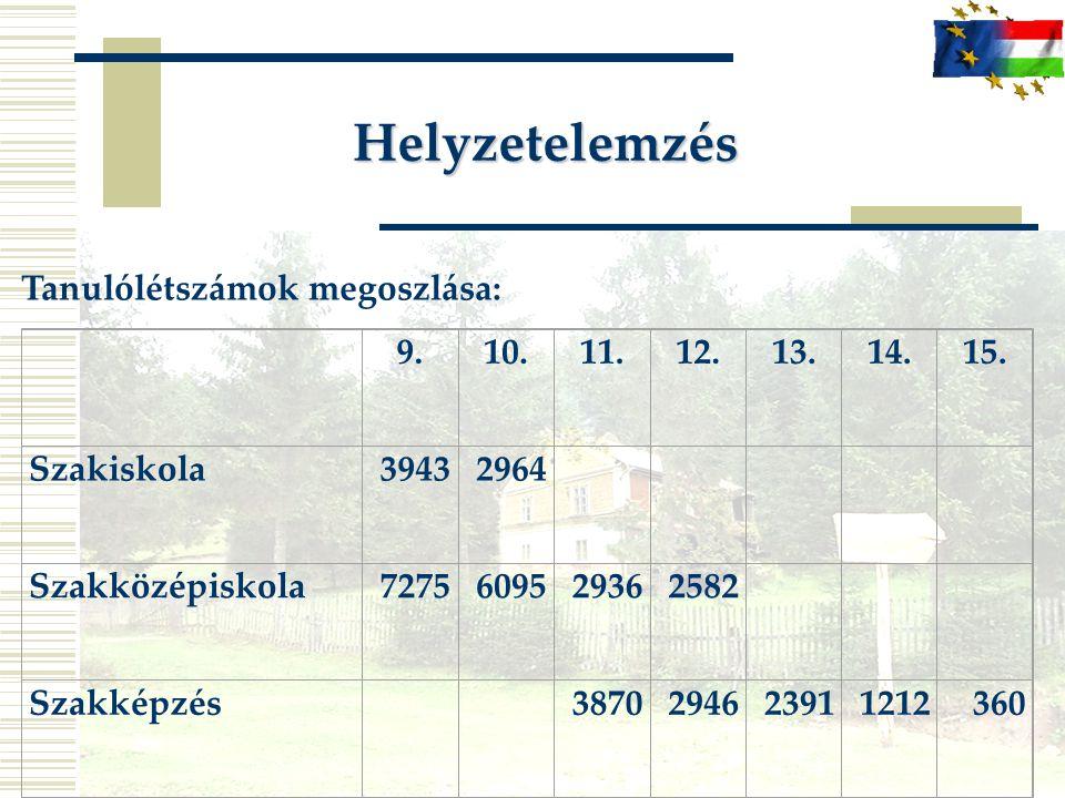 Helyzetelemzés Tanulólétszámok megoszlása: 9.10.11.12.13.14.15. Szakiskola39432964 Szakközépiskola7275609529362582 Szakképzés 3870294623911212360