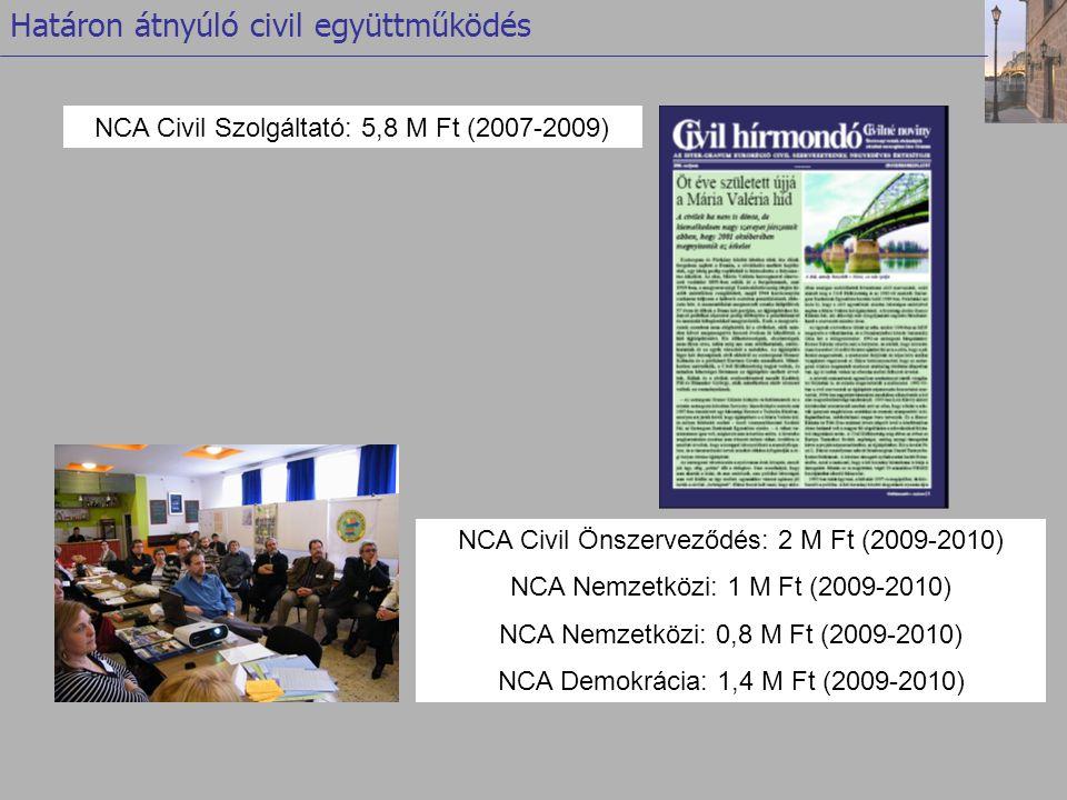 Határon átnyúló civil együttműködés NCA Civil Önszerveződés: 2 M Ft (2009-2010) NCA Nemzetközi: 1 M Ft (2009-2010) NCA Nemzetközi: 0,8 M Ft (2009-2010) NCA Demokrácia: 1,4 M Ft (2009-2010) NCA Civil Szolgáltató: 5,8 M Ft (2007-2009)