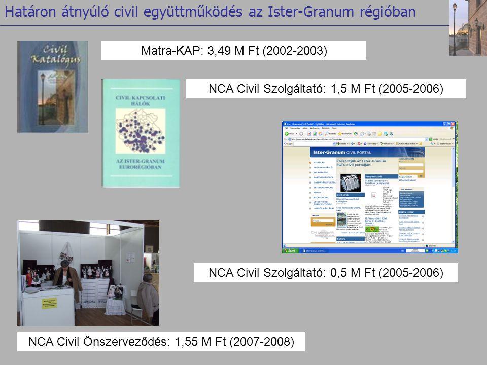 Matra-KAP: 3,49 M Ft (2002-2003) NCA Civil Szolgáltató: 0,5 M Ft (2005-2006) NCA Civil Szolgáltató: 1,5 M Ft (2005-2006) Határon átnyúló civil együttműködés az Ister-Granum régióban NCA Civil Önszerveződés: 1,55 M Ft (2007-2008)