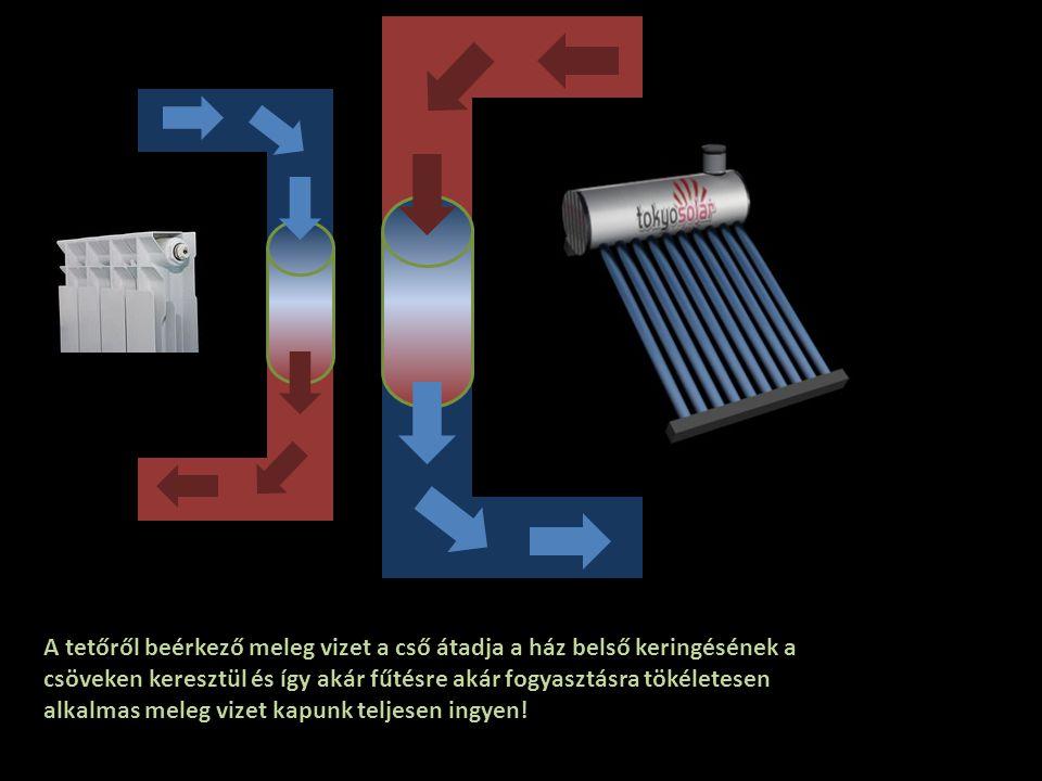 A napcellák áramot juttatnak az akkumulátorba, amit majd elhasználunk Víz tartály A csőben keringő vizet a nap felmelegíti Az elosztó egyenletes töltést biztosit Hétköznapi akkumulátor sor A napelem és napkollektor felépítése