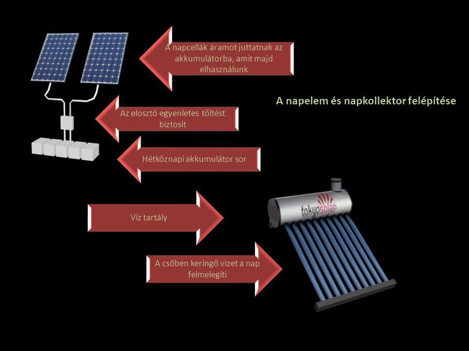A napcellák áramot juttatnak az akkumulátorba, amit majd elhasználunk Víz tartály A csőben keringő vizet a nap felmelegíti Az elosztó egyenletes tölté