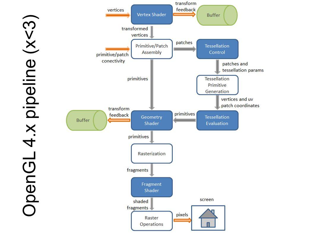 OpenGL 4.x pipeline (x<3)