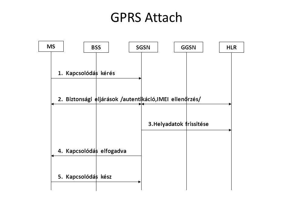 2.Biztonsági eljárások /autentikáció,IMEI ellenőrzés/ 4.