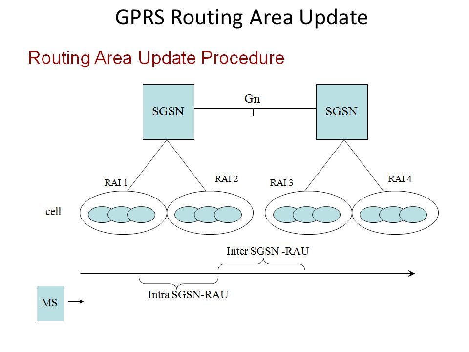 GPRS Routing Area Update