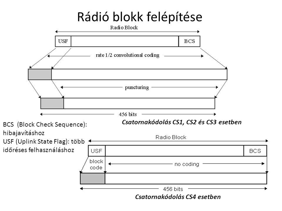 Csatornakódolás CS1, CS2 és CS3 esetben Csatornakódolás CS4 esetben BCS (Block Check Sequence): hibajavításhoz USF (Uplink State Flag): több időréses felhasználáshoz Rádió blokk felépítése