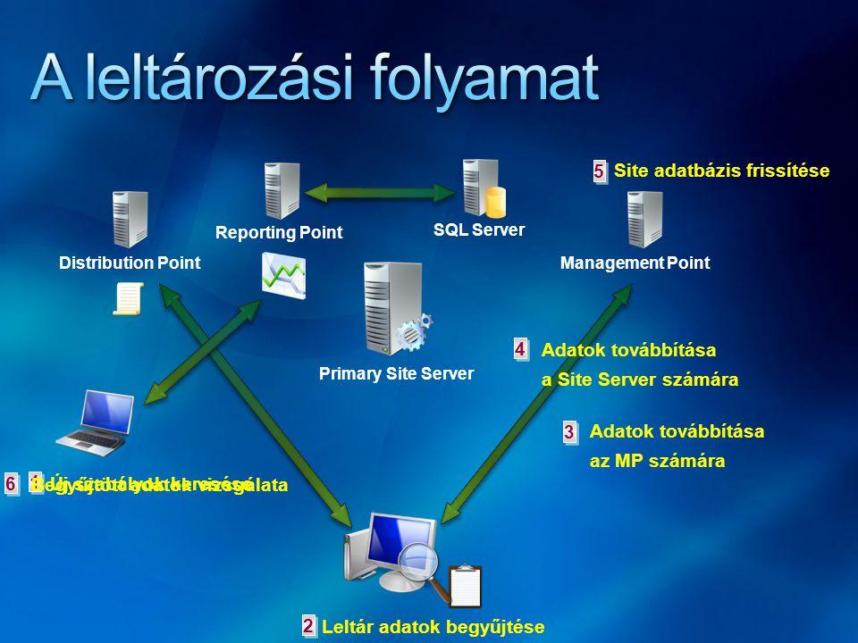 1 1 2 2 3 3 4 4 5 5 6 6 Primary Site Server SQL Server Distribution Point Reporting Point Management Point Új szabályok keresése Leltár adatok begyűjt