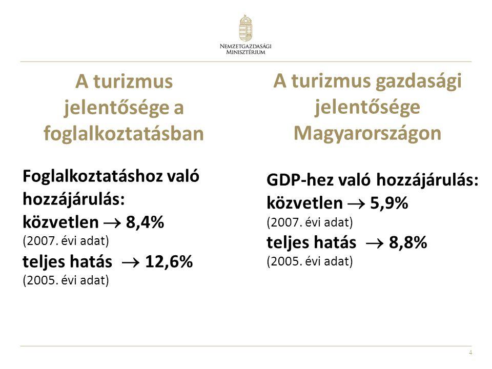 4 A turizmus jelentősége a foglalkoztatásban Foglalkoztatáshoz való hozzájárulás: közvetlen  8,4% (2007. évi adat) teljes hatás  12,6% (2005. évi ad