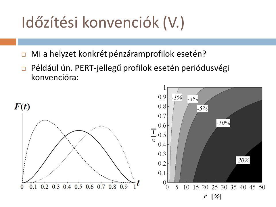 Időzítési konvenciók (V.)  Mi a helyzet konkrét pénzáramprofilok esetén?  Például ún. PERT-jellegű profilok esetén periódusvégi konvencióra: r